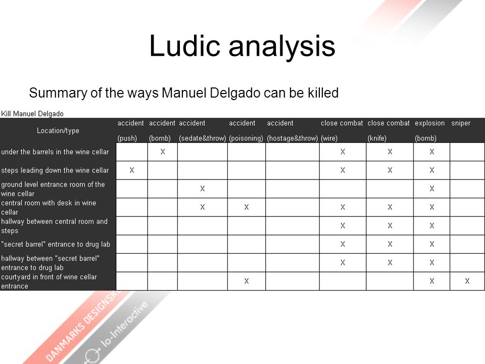 Ludic analysis Summary of the ways Manuel Delgado can be killed