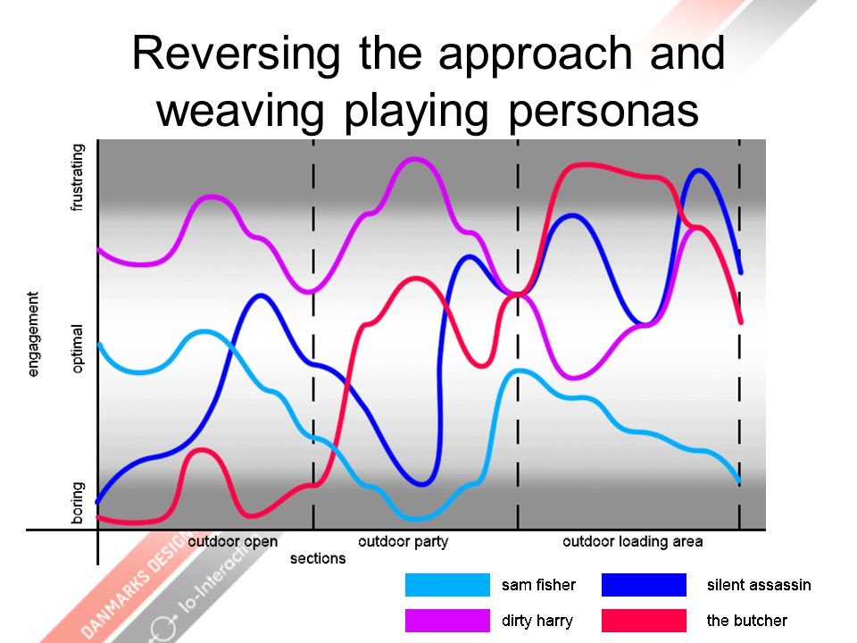 Reversing the approach and weaving playing personas