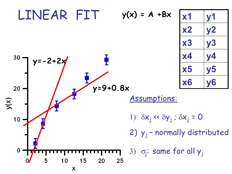LINEAR FIT: y(x) = A + Bx y 3 -yfit 3 y 4 -yfit 4 Yfit(x) [y j -yfit j ]  2 Quality of the fit Method of linear regression, aka the least-squares fit….