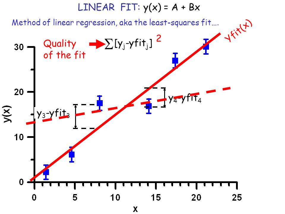 LINEAR FIT: y(x) = A + Bx y 3 -(A+Bx 3 ) y 4 -(A+Bx 4 ) true value [y j -(A+Bx j )]  2 minimize Method of linear regression, aka the least-squares fit….