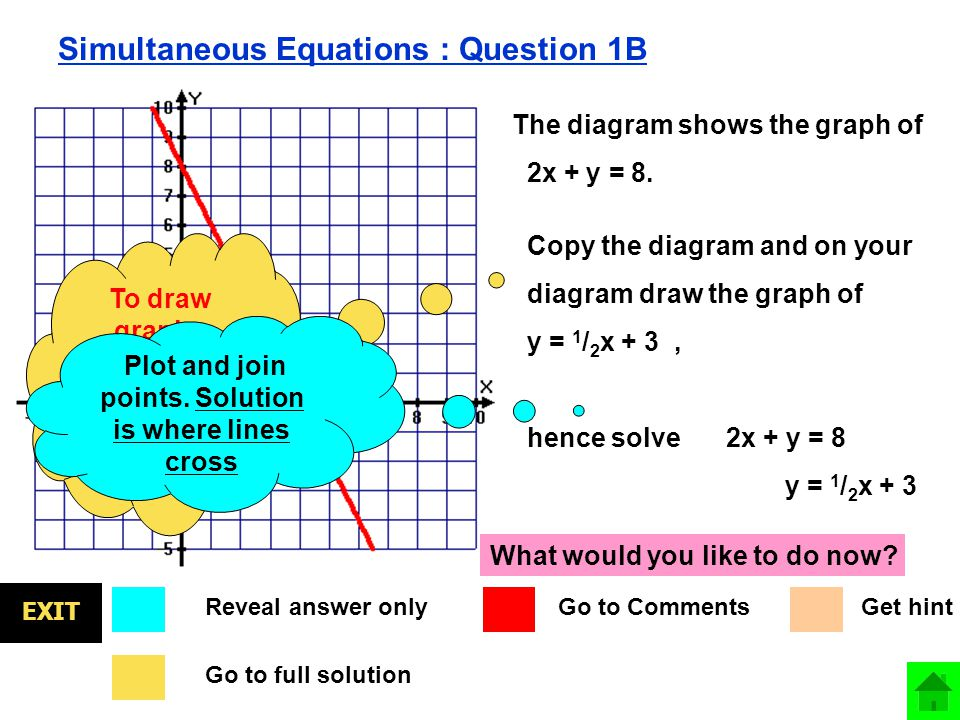 EXIT Simultaneous Equations : Question 1B The diagram shows the graph of 2x + y = 8.