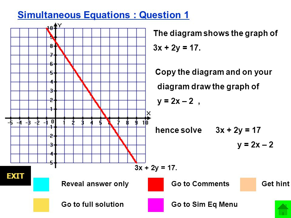 Simultaneous Equations : Question 1 Go to full solution Go to Comments Go to Sim Eq Menu Reveal answer only EXIT The diagram shows the graph of 3x + 2y = 17.