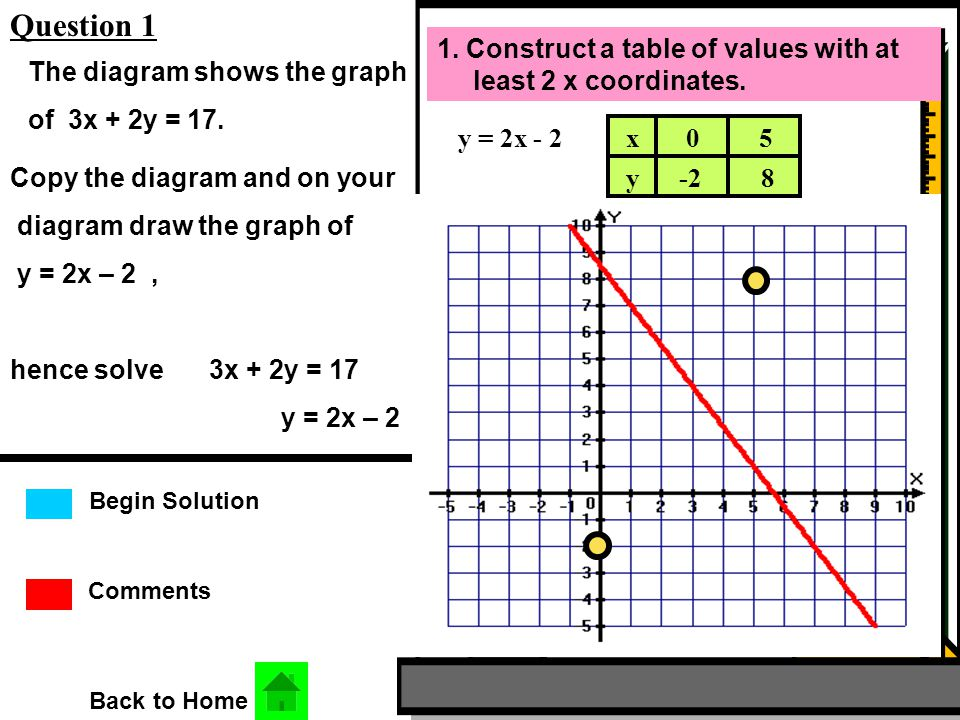 Comments Begin Solution Question 1 Back to Home The diagram shows the graph of 3x + 2y = 17.