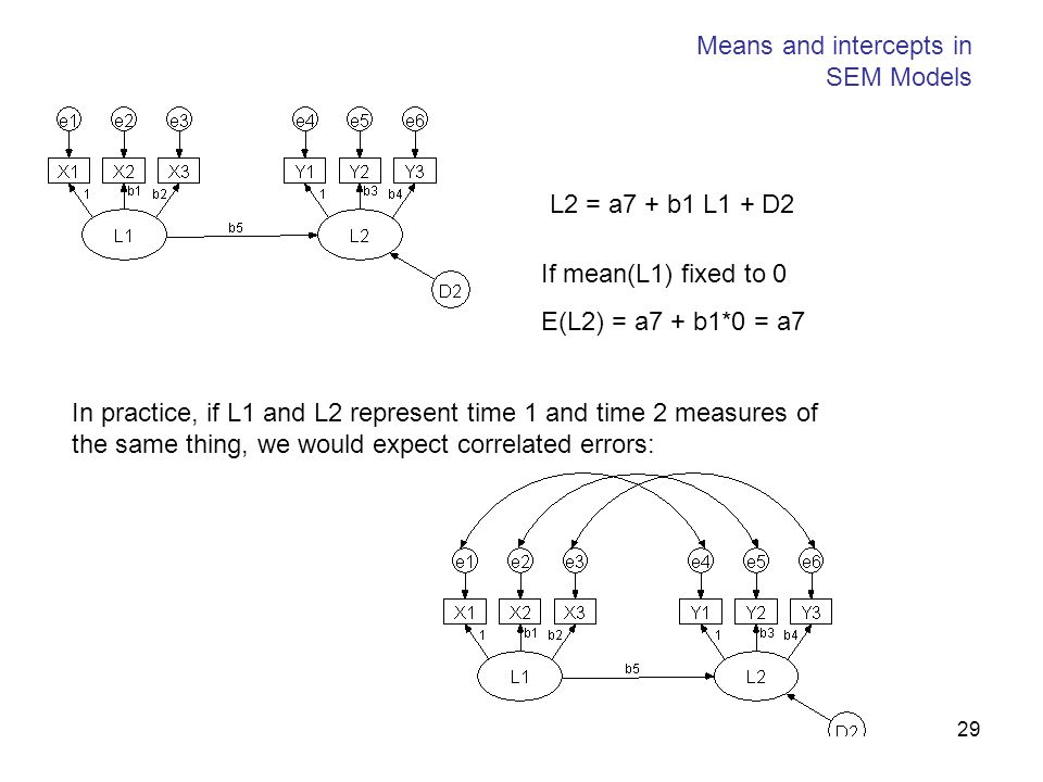 29 Means and intercepts in SEM Models L2 = a7 + b1 L1 + D2 If mean(L1) fixed to 0 E(L2) = a7 + b1*0 = a7 In practice, if L1 and L2 represent time 1 an