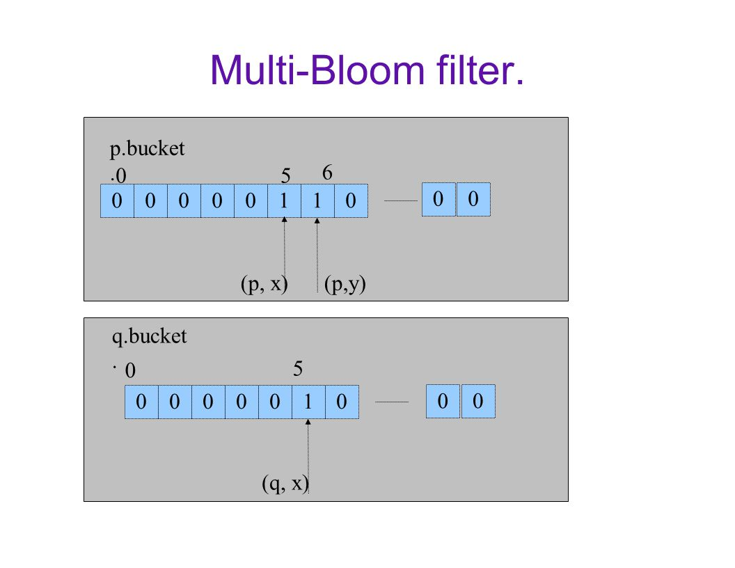 Multi-Bloom filter. 00000110 05 6 (p, x)(p,y) 0000010 0 5 (q, x) p.bucket. q.bucket. 00 0 0