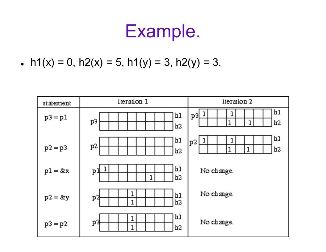 Example. h1(x) = 0, h2(x) = 5, h1(y) = 3, h2(y) = 3.