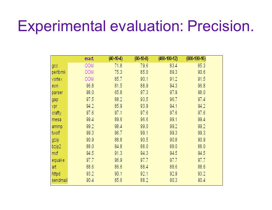 Experimental evaluation: Precision.