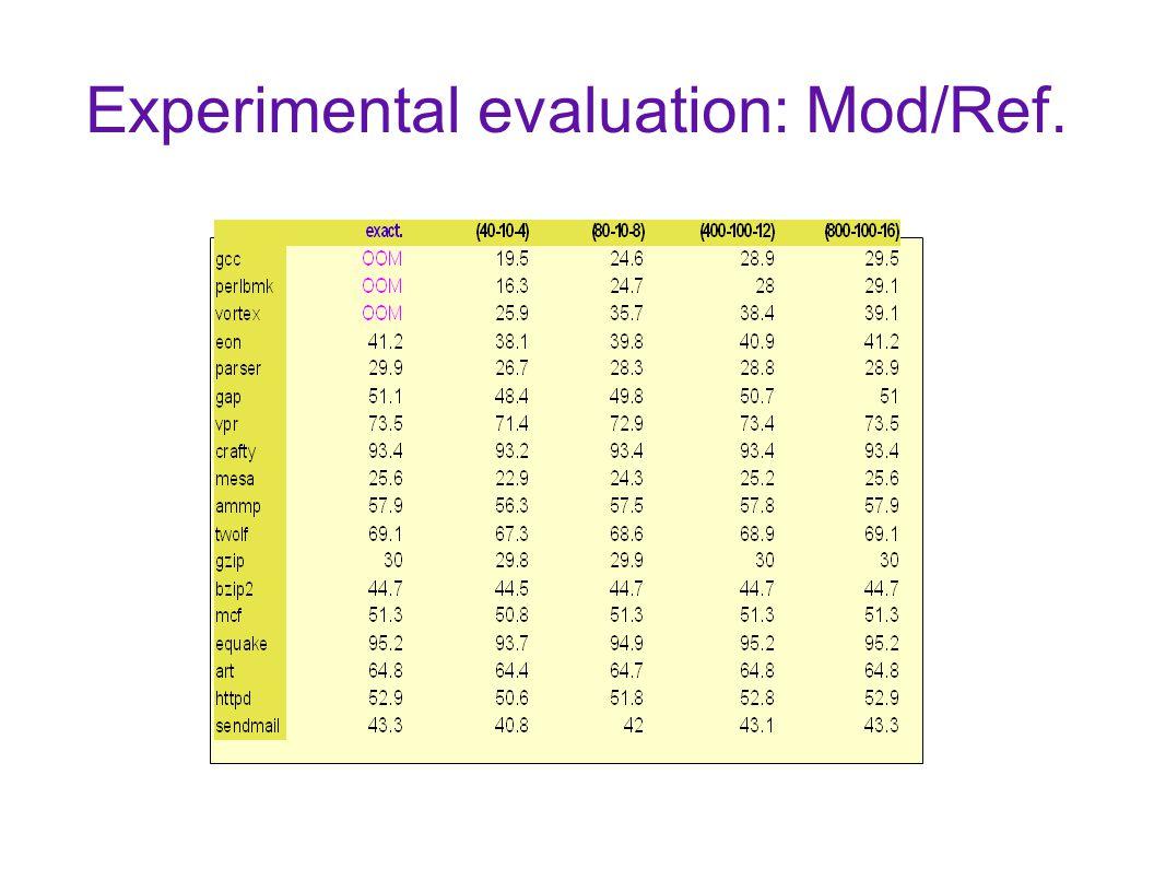 Experimental evaluation: Mod/Ref.