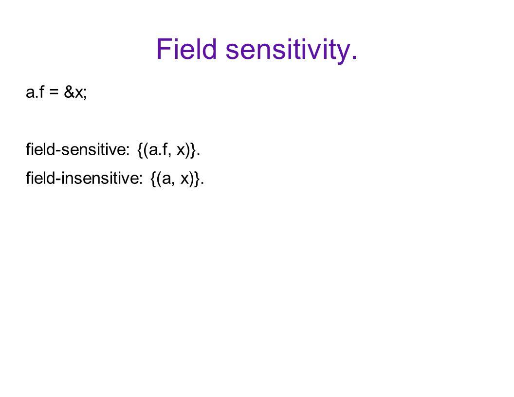 Field sensitivity. a.f = &x; field-sensitive: {(a.f, x)}. field-insensitive: {(a, x)}.