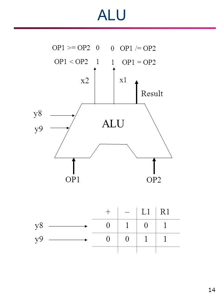 14 ALU OP1 OP2 x2 x1 OP1 >= OP2 0 OP1 < OP2 1 0 OP1 /= OP2 1 OP1 = OP2 Result y9 0 1 1 0 0 0 1 1 R1L1–+ y8 y9 y8