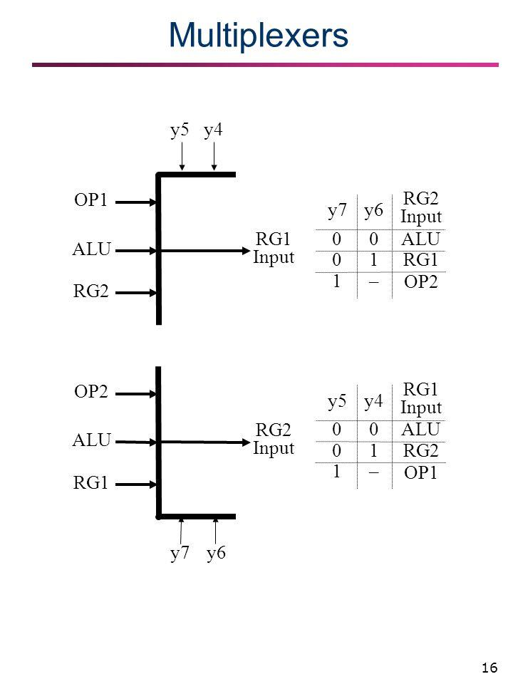 16 Multiplexers RG1 Input OP1 ALU RG2 y4 y5y4 y5 RG1 Input OP1 0 1 1 – 00ALU RG2 RG2 Input OP2 ALU RG1 y6 y7y6 y7 RG2 Input OP2 0 1 1 – 00ALU RG1