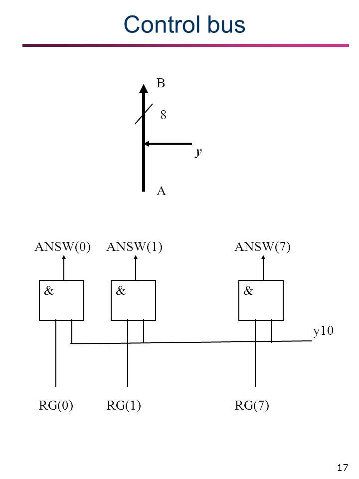 17 Control bus 8 A B y y10 &&& RG(0) ANSW(0)ANSW(1)ANSW(7) RG(1)RG(7)