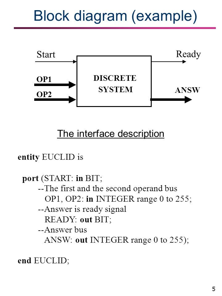 5 Block diagram (example)‏ Start Ready OP1 OP2 ANSW DISCRETE SYSTEM The interface description entity EUCLID is port (START: in BIT; --The first and th
