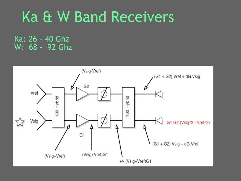 Ka & W Band Receivers Ka: 26 – 40 Ghz W: 68 - 92 Ghz