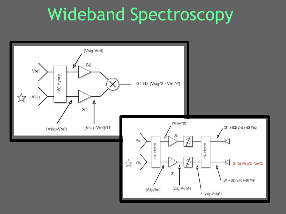 Wideband Spectroscopy