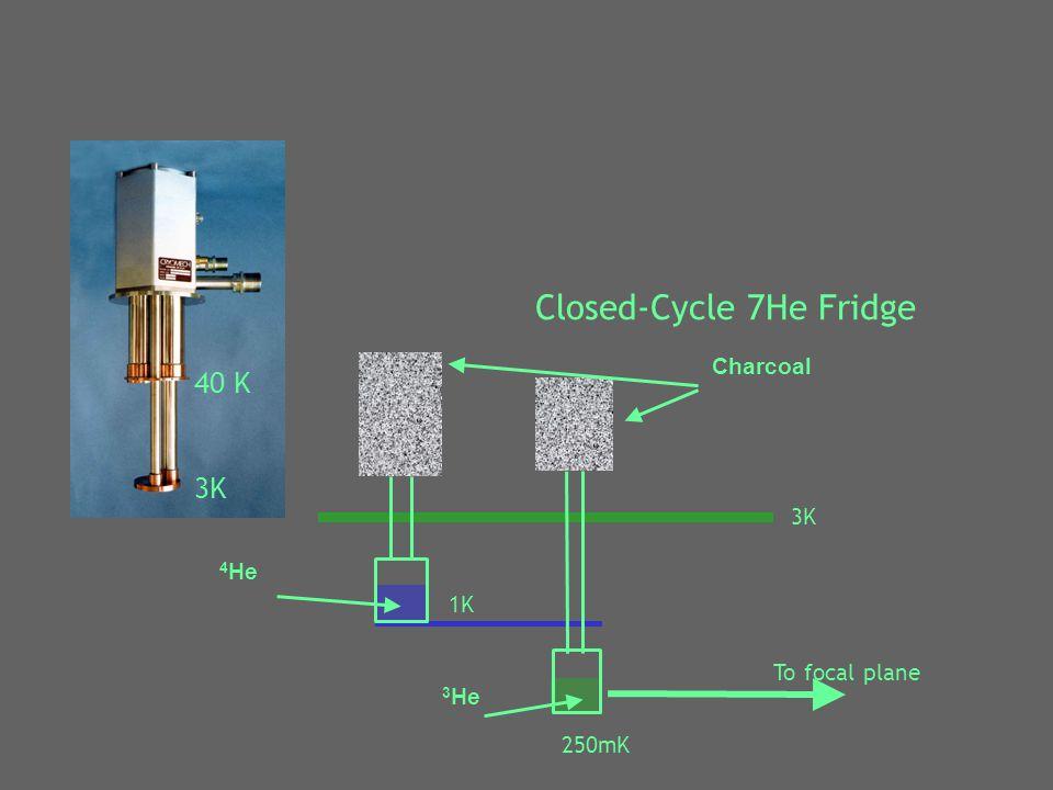 40 K 3K 250mK To focal plane 4 He 3 He 3K 1K Charcoal Closed-Cycle 7He Fridge