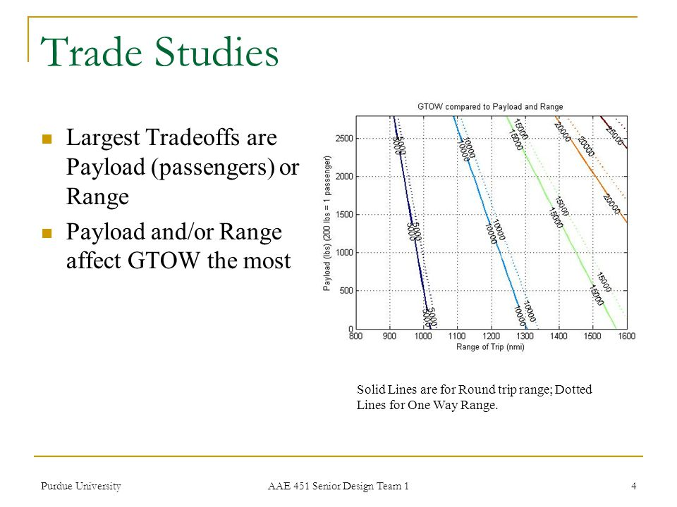 Purdue University AAE 451 Senior Design Team 1 4 Trade Studies Largest Tradeoffs are Payload (passengers) or Range Payload and/or Range affect GTOW th