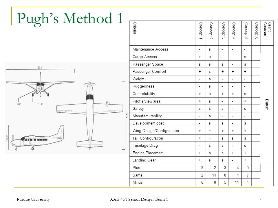 Purdue University AAE 451 Senior Design Team 1 7 Pugh's Method 1 Criteria Concept 1Concept 2Concept 3Concept 4Concept 5Concept 6 GrandCaravan Maintenance Access-s--- Datum Cargo Access+ss-s Passenger Spacesss-s Passenger Comfort+s+++ Weight-s--- Ruggedness-s--- Conrtolability+s++s Pilot s View area+s--+ Safetysss-s Manufacturability-s--- Development cost-ss-s Wing Design/Configuration+++++ Tail Configuration++sss Fuselage Drag-ss-s Engine Placement+ss++ Landing Gear+ss-+ Plus82345 Same214817 Minus605114