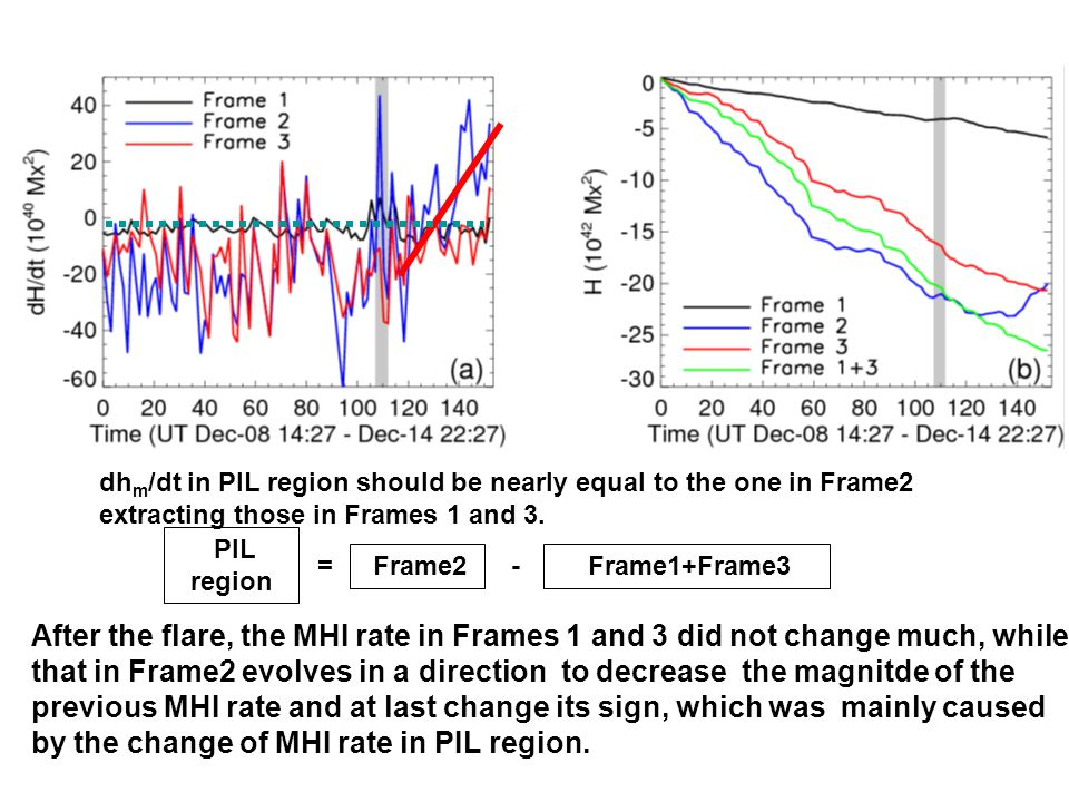 dh m /dt in PIL region should be nearly equal to the one in Frame2 extracting those in Frames 1 and 3.