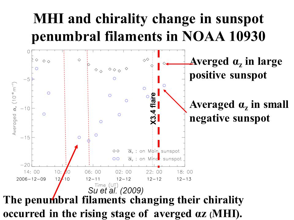 MHI and chirality change in sunspot penumbral filaments in NOAA 10930 Averged α z in large positive sunspot Averaged α z in small negative sunspot Su et al.