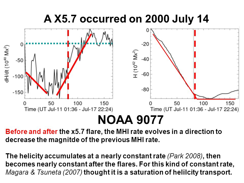 A X1.3 occurred on 2001 Oct 25 NOAA 9672 Same as NOAA 9077, but the magnitude of helicity injection rate first decreased, then increased.