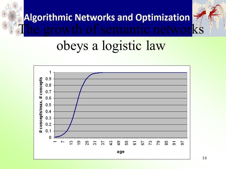 16 The growth of semantic networks obeys a logistic law