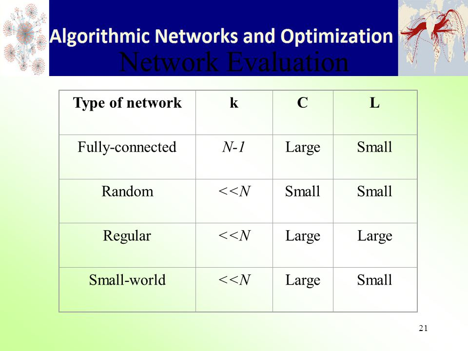 21 Network Evaluation Type of networkkCL Fully-connectedN-1LargeSmall Random<<NSmall Regular<<NLarge Small-world<<NLargeSmall