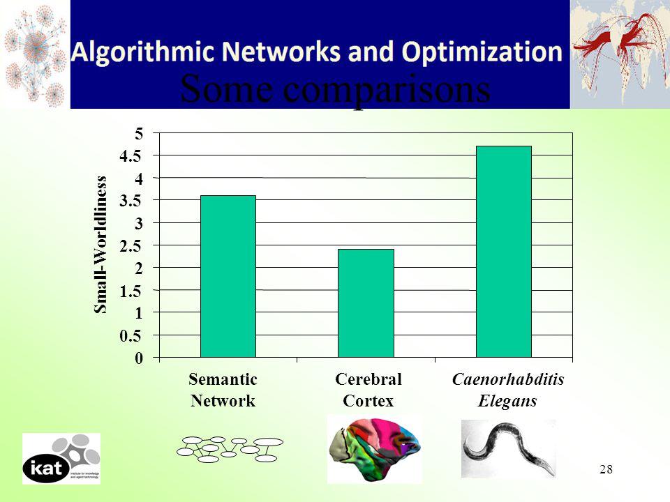 28 Some comparisons 0 0.5 1 1.5 2 2.5 3 3.5 4 4.5 5 Semantic Network Cerebral Cortex Caenorhabditis Elegans Small-Worldliness