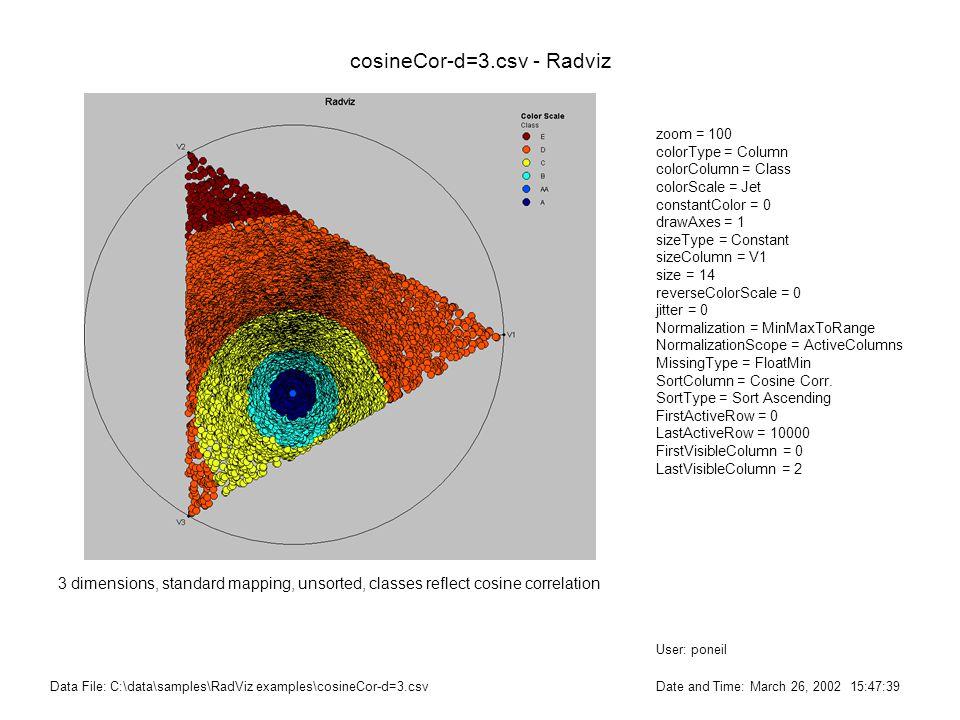 cosineCor-d=3.csv - Radviz zoom = 100 colorType = Column colorColumn = Class colorScale = Jet constantColor = 0 drawAxes = 1 sizeType = Constant sizeColumn = V1 size = 14 reverseColorScale = 0 jitter = 0 Normalization = MinMaxToRange NormalizationScope = ActiveColumns MissingType = FloatMin SortColumn = Cosine Corr.