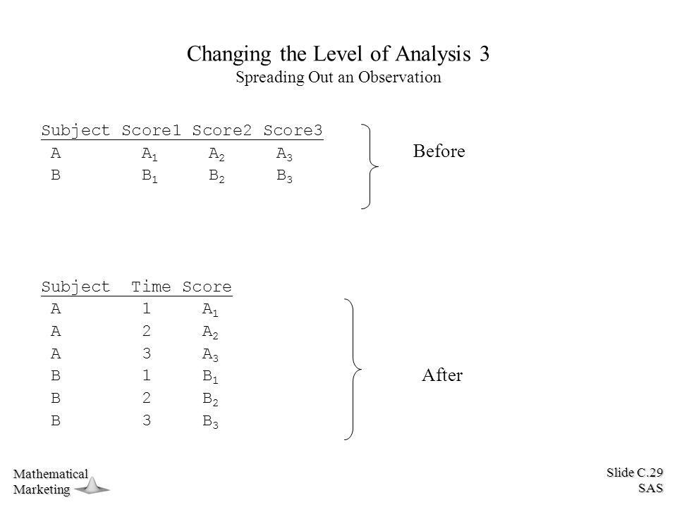 Slide C.29 SAS MathematicalMarketing Changing the Level of Analysis 3 Spreading Out an Observation Subject Score1 Score2 Score3 A A 1 A 2 A 3 B B 1 B 2 B 3 Subject Time Score A 1 A 1 A 2 A 2 A 3 A 3 B 1 B 1 B 2 B 2 B 3 B 3 Before After