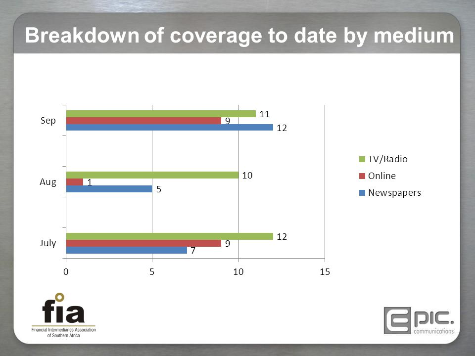 Breakdown of coverage to date by medium