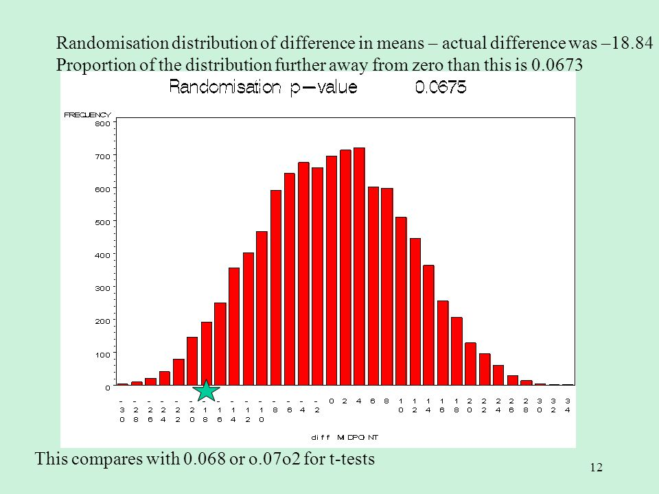 12 Randomisation distribution of difference in means – actual difference was –18.84 Proportion of the distribution further away from zero than this is This compares with or o.07o2 for t-tests