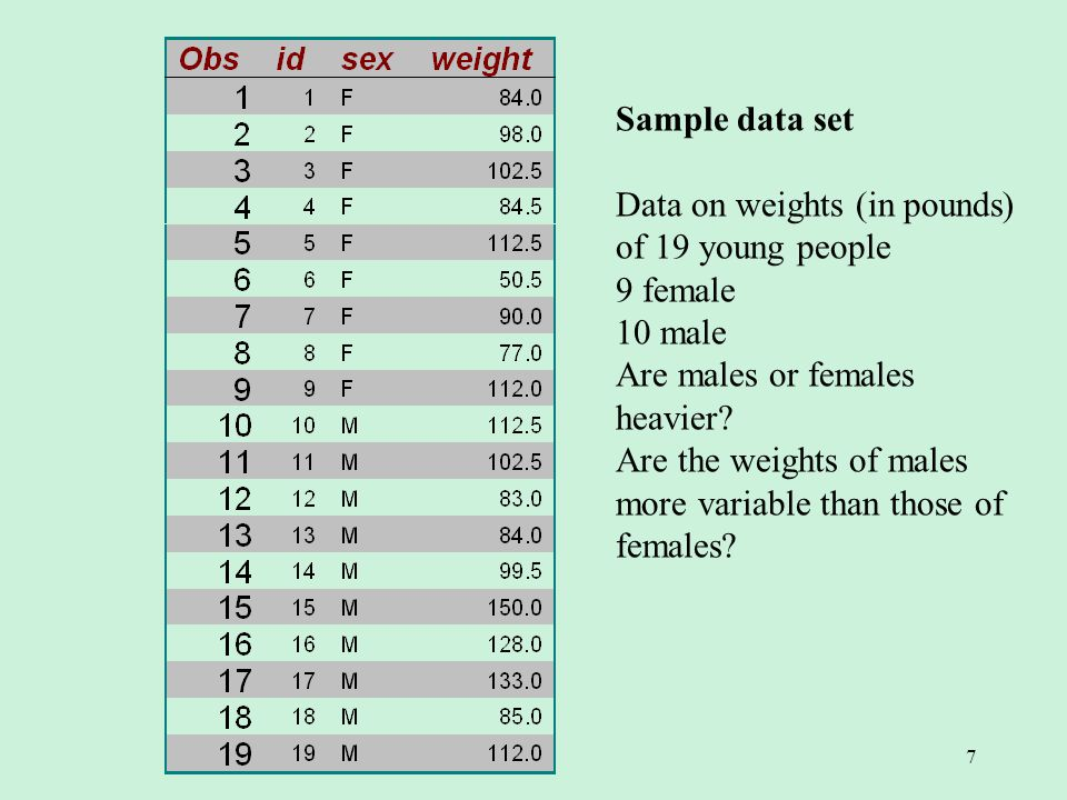 7 Sample data set Data on weights (in pounds) of 19 young people 9 female 10 male Are males or females heavier.