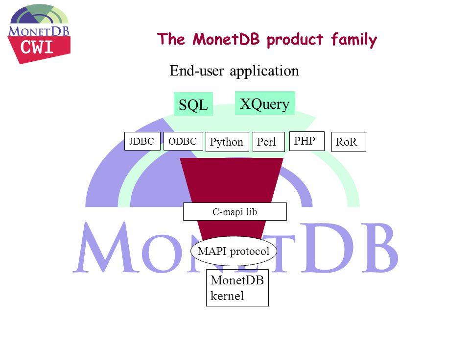 The MonetDB product family MonetDB kernel MAPI protocol JDBC C-mapi lib Perl End-user application ODBC PHP Python SQL XQuery RoR