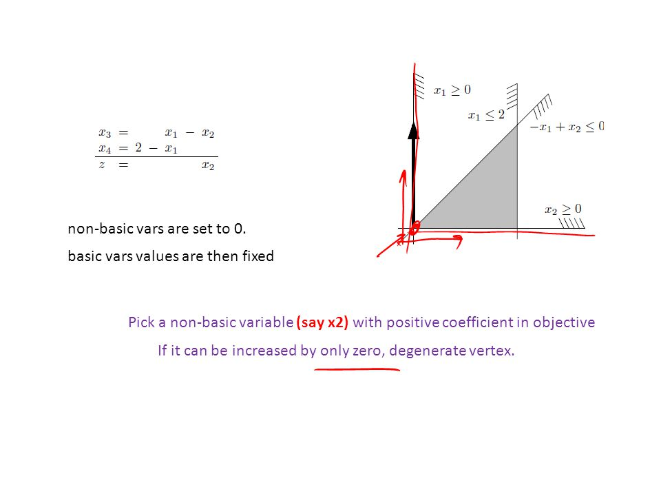 Pick a non-basic variable (say x2) with positive coefficient in objective non-basic vars are set to 0.