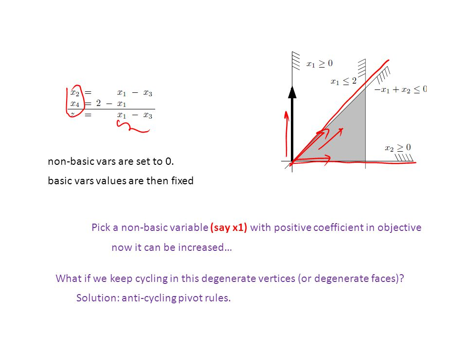 Pick a non-basic variable (say x1) with positive coefficient in objective non-basic vars are set to 0.