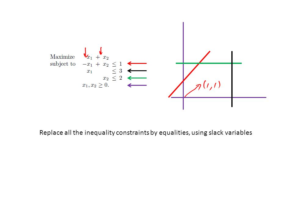 Replace all the inequality constraints by equalities, using slack variables