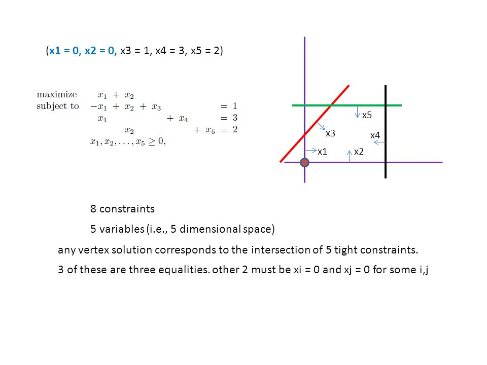 8 constraints 5 variables (i.e., 5 dimensional space) any vertex solution corresponds to the intersection of 5 tight constraints. 3 of these are three