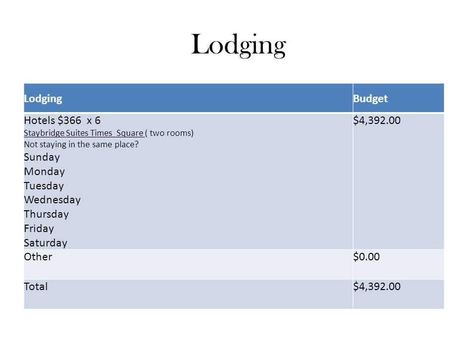 Lodging Budget Hotels $366 x 6 Staybridge Suites Times Square ( two rooms) Not staying in the same place.