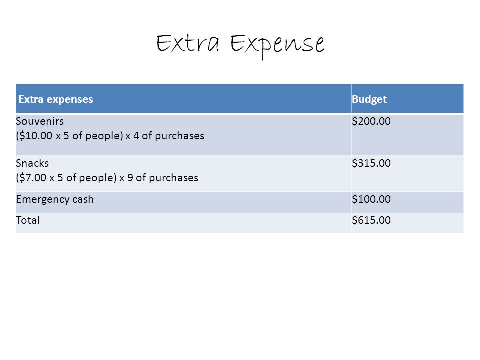 Extra Expense Extra expensesBudget Souvenirs ($10.00 x 5 of people) x 4 of purchases $ Snacks ($7.00 x 5 of people) x 9 of purchases $ Emergency cash$ Total$615.00