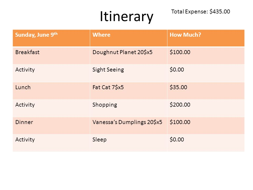 Itinerary Total Expense: $ Sunday, June 9 th WhereHow Much.