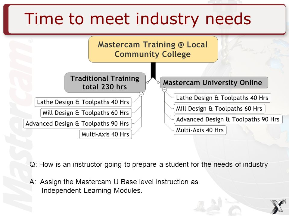 Time to meet industry needs Q: How is an instructor going to prepare a student for the needs of industry A: Assign the Mastercam U Base level instruction as Independent Learning Modules.