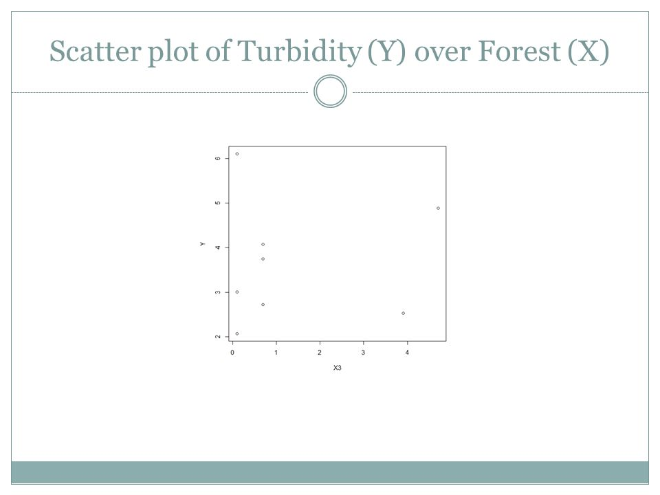 Scatter plot of Turbidity (Y) over Forest (X)