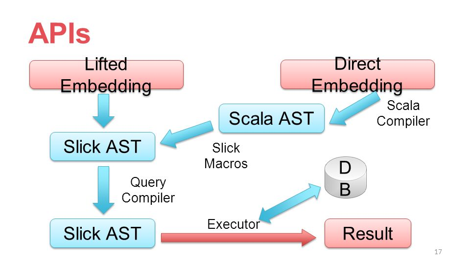 APIs Lifted Embedding Direct Embedding Slick AST Scala AST Scala Compiler Slick Macros Slick AST Query Compiler Result Executor DBDB 17