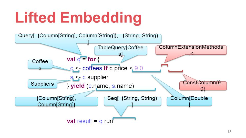 Lifted Embedding val q = for { c <- coffees if c.price < 9.0 s <- c.supplier } yield (c.name, s.name) val result = q.run (Column[String], Column[String]) Seq[ (String, String) ] Query[ (Column[String], Column[String]), (String, String) ] Coffee s Suppliers Column[Double ] ColumnExtensionMethods.< ConstColumn(9.