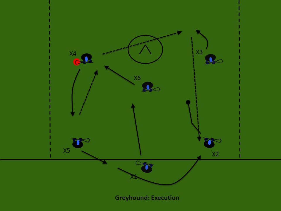 Greyhound: Execution If X5 doesn't have a shot, X5 can pass across to X4 who can look for his shot, or for X6 on the bottom right.