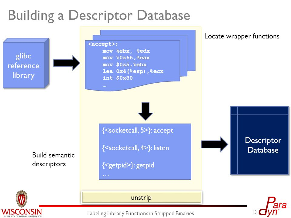 unstrip Building a Descriptor Database 13 Labeling Library Functions in Stripped Binaries Descriptor Database : mov %ebx, %edx mov %0x66,%eax mov $0x5,%ebx lea 0x4(%esp),%ecx int $0x80 … Locate wrapper functions Build semantic descriptors { }: accept { }: listen { }: getpid … glibc reference library glibc reference library