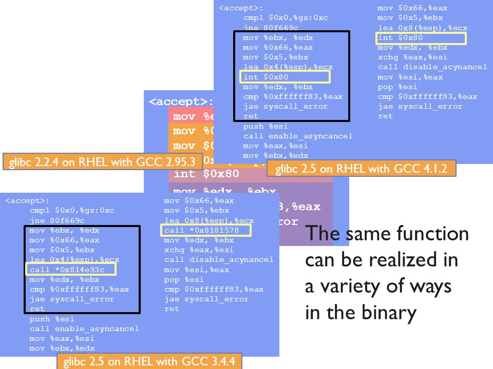 Evaluation Results: GCC Version Study (one predicts the rest) 29 Labeling Library Functions in Stripped Binaries