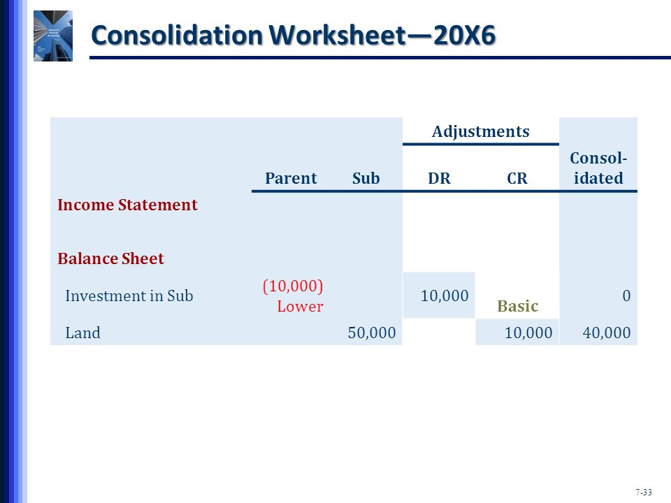 7-33 Consolidation Worksheet—20X6 Adjustments ParentSubDRCR Consol- idated Income Statement Balance Sheet Investment in Sub (10,000) Lower 10,000 Basic 0 Land50,00010,00040,000