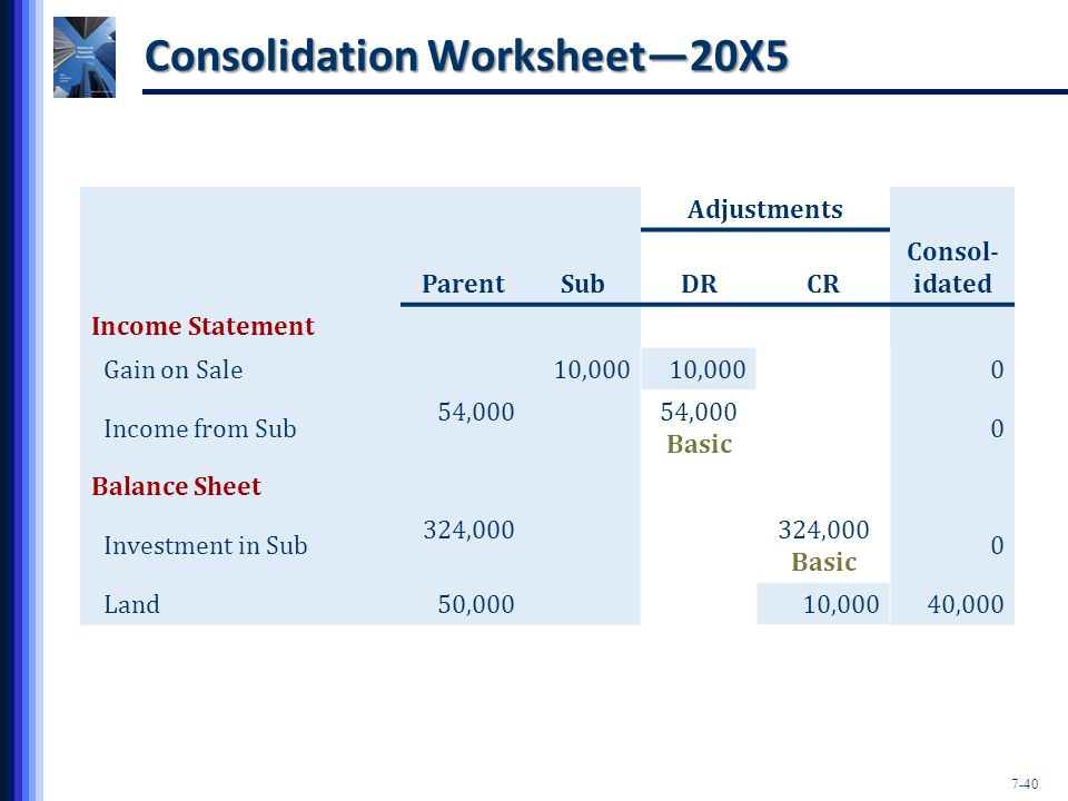7-40 Consolidation Worksheet—20X5 Adjustments ParentSubDRCR Consol- idated Income Statement Gain on Sale10,000 0 Income from Sub 54,000 Basic 0 Balance Sheet Investment in Sub 324,000 Basic 0 Land50,00010,00040,000